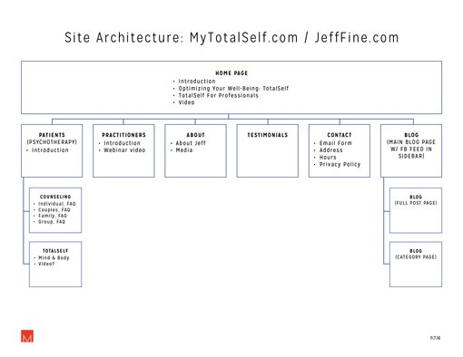 site-architecture-mytotalself